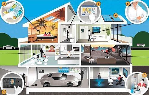 Hệ thống cảm biến hiện đại nhà thông minh