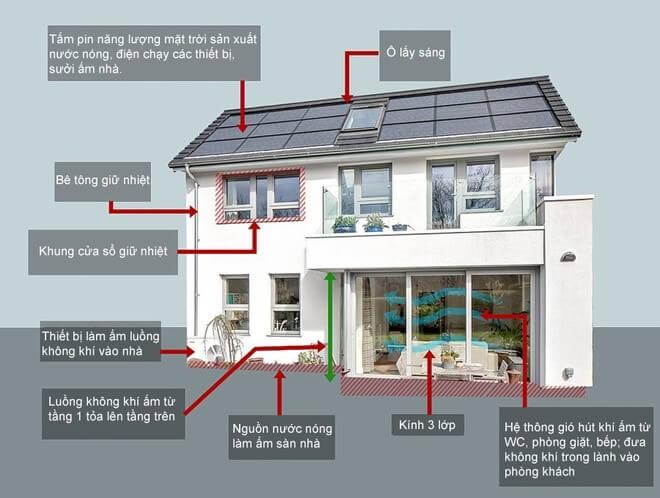 giải pháp nhà thông minh tiết kiệm năng lượng thân thiện môi trường